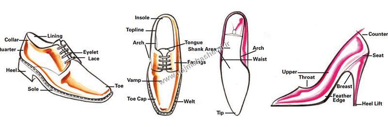 اصطلاحات فنی کفش